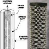 Carbon cartridge